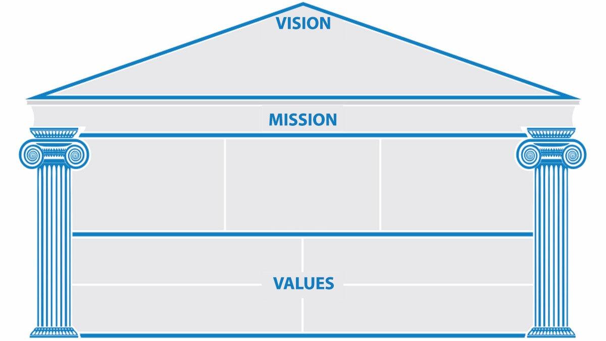 vision , mission , values