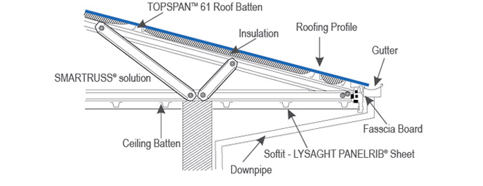 SMARTRUSS® Roofing Solution
