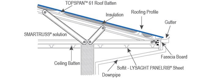 SMARTRUSS® Roofing Solution