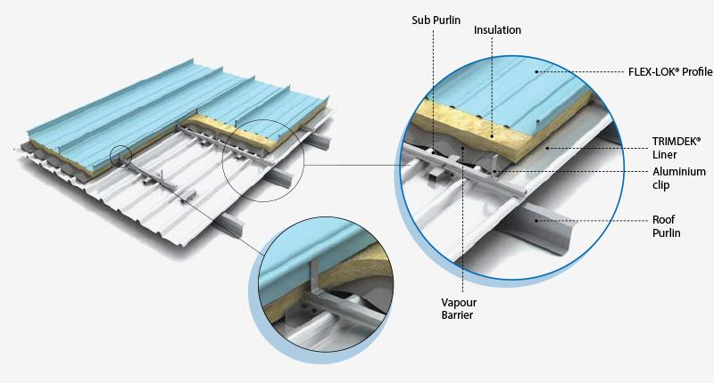 FLEX-LOK® double skin with insulation