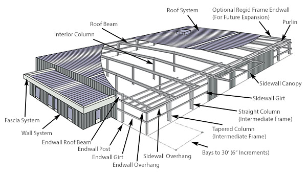 The BUTLER® WIDESPAN™ Structural Systems is the most versatile building systems