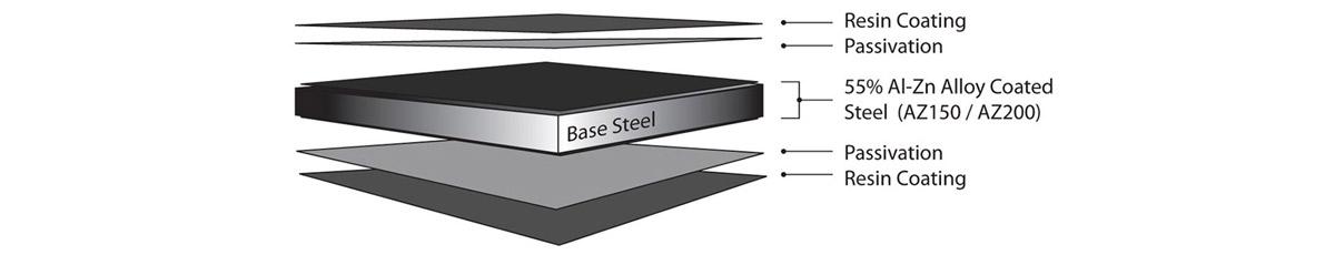 ZINCALUME® steel