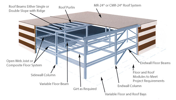 MULTISTOREY Structural System is an extension of BUTLER® Building Systems